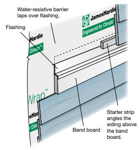 Proper Installation of Board and Batten - Resources | Taylor